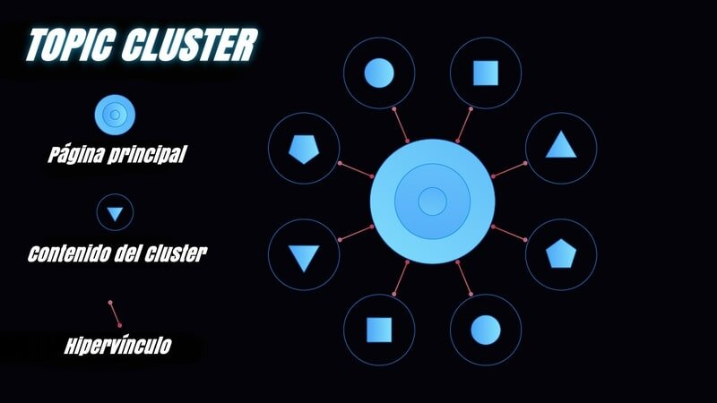 topic-cluster
